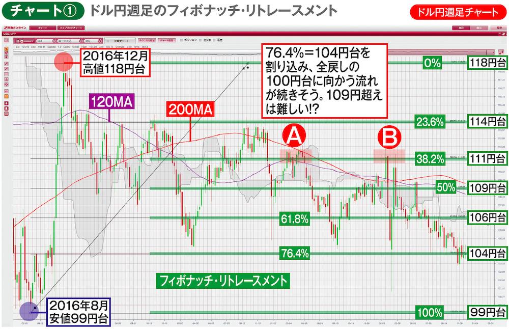 チャート①ドル円週足チャート ドル円週足のフィボナッチ・リトレースメント