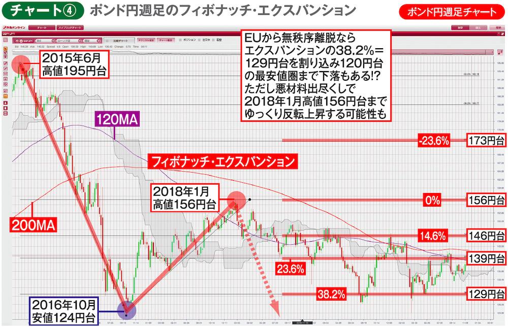 チャート④ポンド円週足チャート ポンド円週足のフィボナッチ・エクスパンション