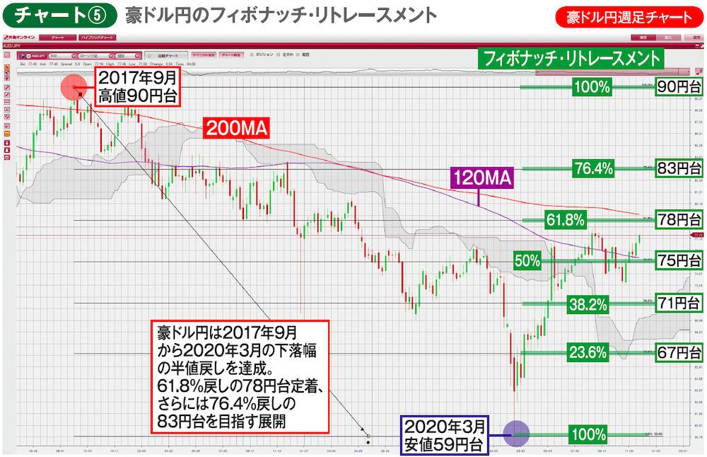 チャート⑤豪ドル円週足チャート 豪ドル円のフィボナッチ・リトレースメント