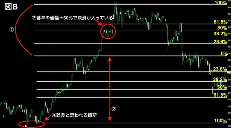 フィボナッチ・リトレースメントを描画したドル円1時間足チャート