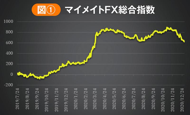 マイメイトFX総合指数