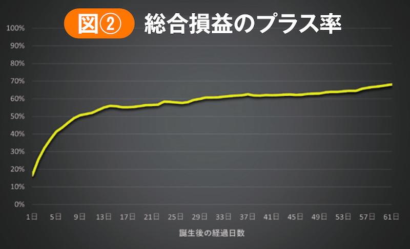 AIエージェント誕生後の経過日数と総合損益の関係を表したグラフ
