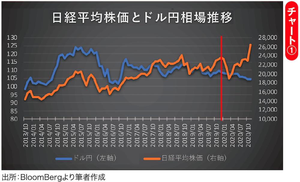 2013年10月から2020年11月までの月足終値ベースでの日経平均株価とドル円の推移