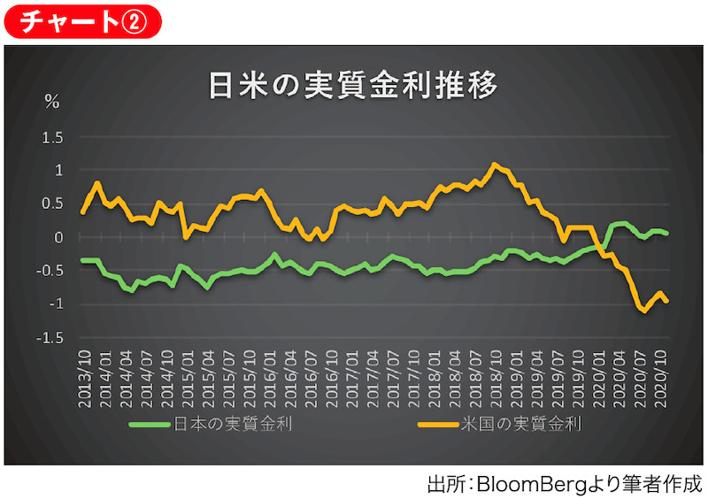 2013年10月から2020年11月までの10年物国債利回りから期待インフレ率を控除した実質金利の推移