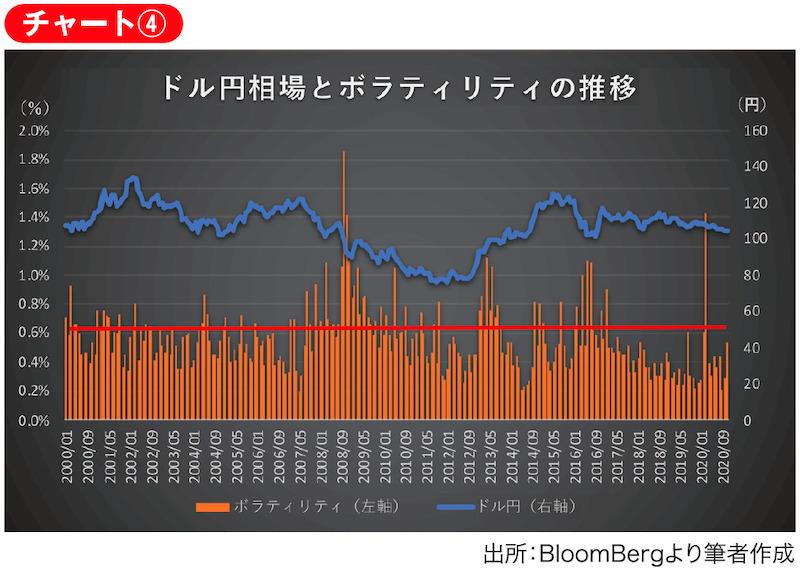 ドル円の価格と月次ボラティリティの2000年から2020年11月までの推移