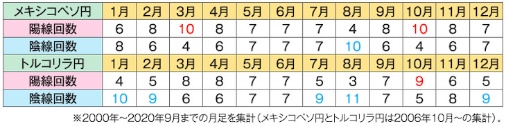 表① 1年間の月足為替天気予報
