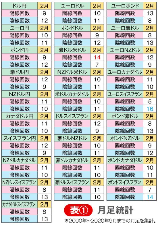 表① 月足統計