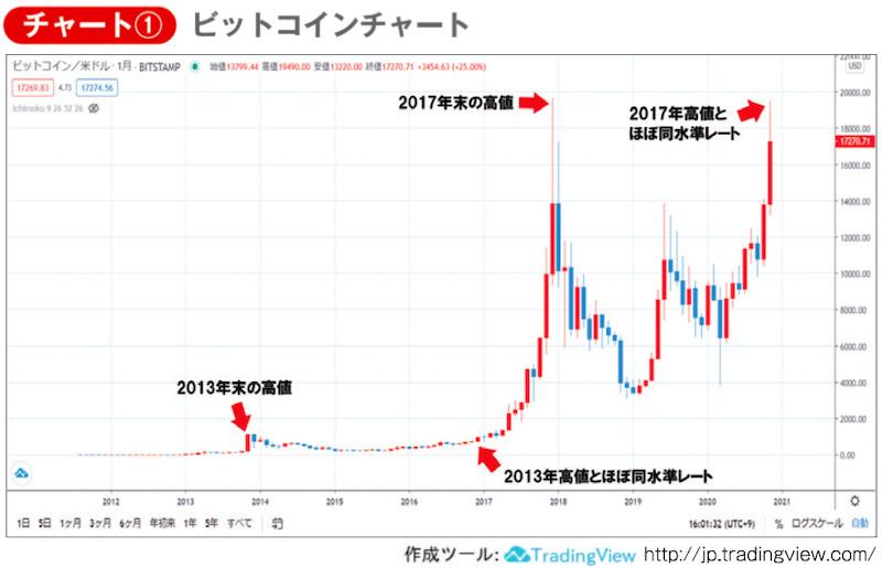 チャート① ビットコインチャート