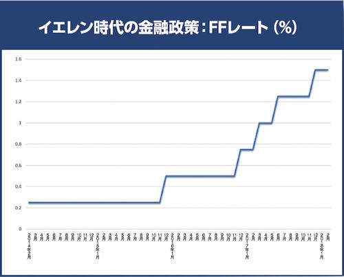イエレン時代の金融政策:FFレート(%)