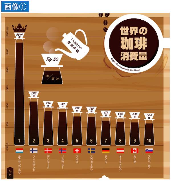 世界の珈琲消費量