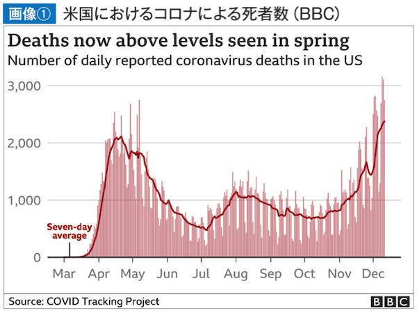 米国におけるコロナによる死者数(BBC)