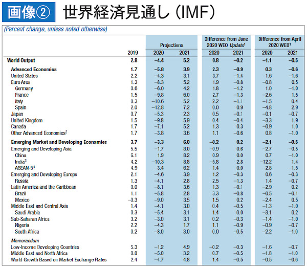 世界経済見通し(IMF)