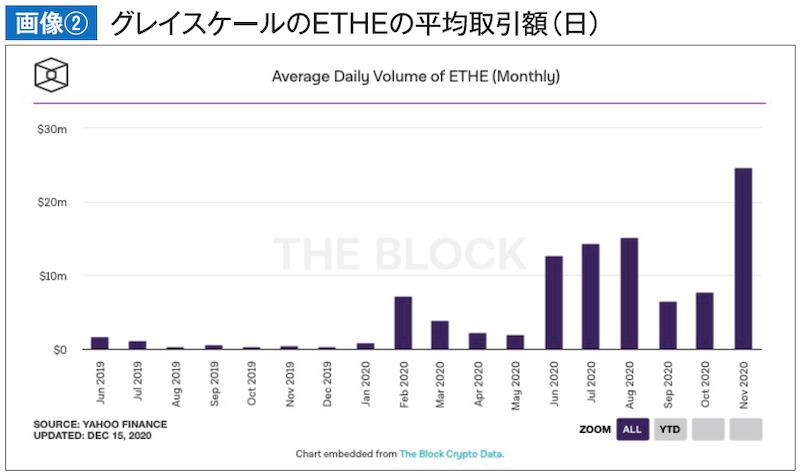 グレイスケールのETHEの平均取引額(日)