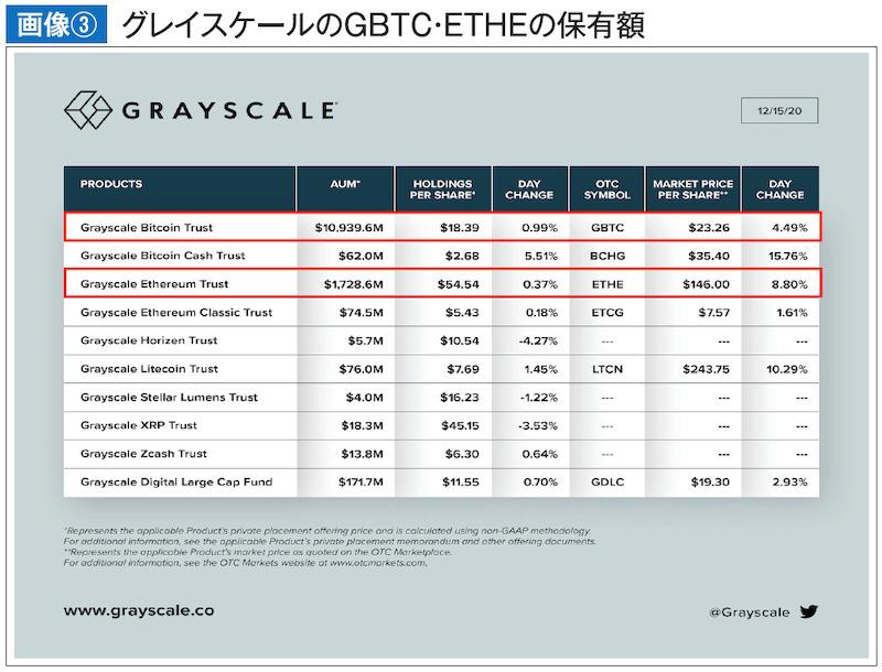 グレイスケールのGBTC・ETHEの保有額