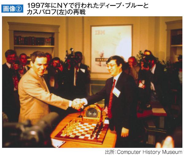 1997年にNYで行われたディープ・ブルーとカスパロフ(左)の再戦