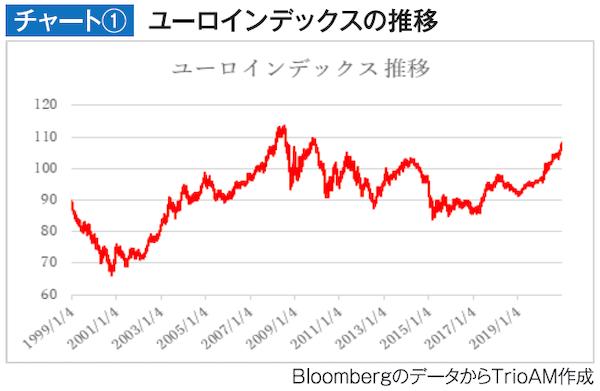 チャート① ユーロインデックスの推移