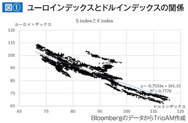 図① ユーロインデックスとドルインデックスの関係