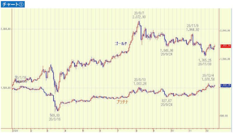 ゴールドとプラチナのチャート