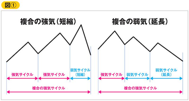 図① 複合の強気(短縮)、複合の弱気(延長)