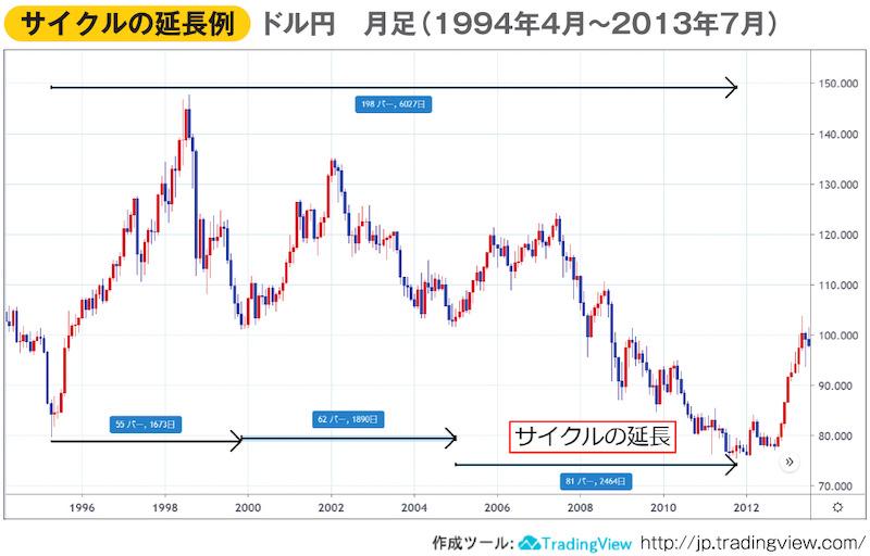 サイクルの延長例 ドル円 月足(1994年4月~2013年7月)チャート