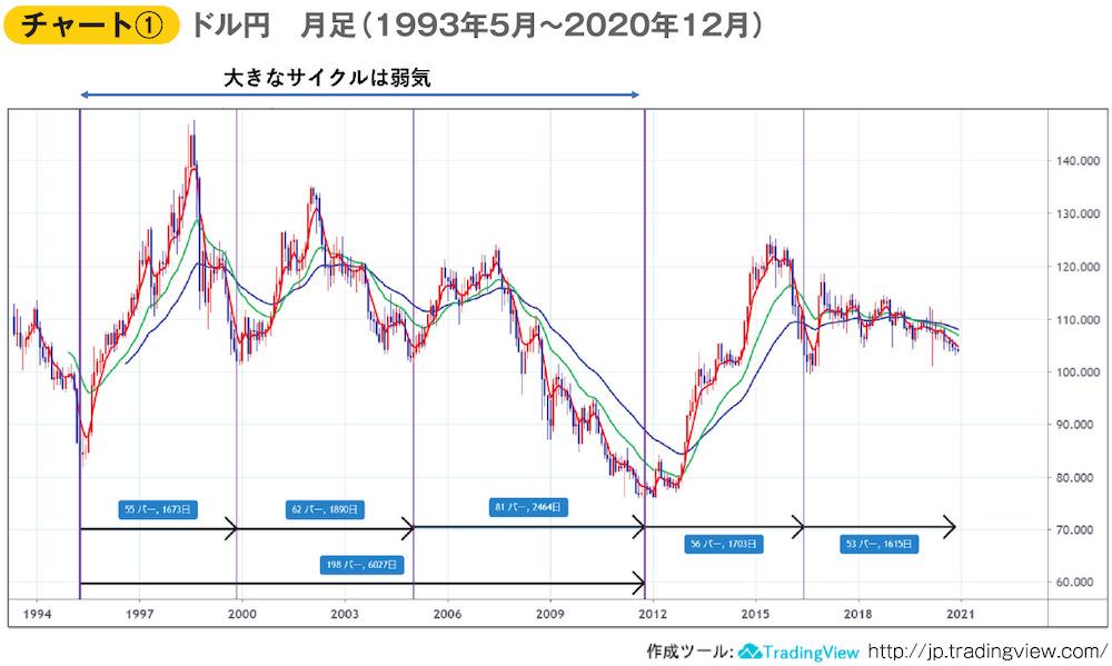 チャート① ドル円 月足(1993年5月~2020年12月)