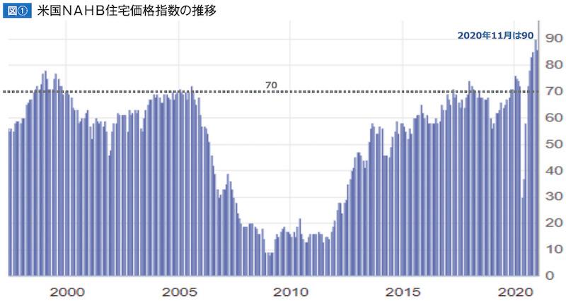 米国NAHB住宅価格指数の推移