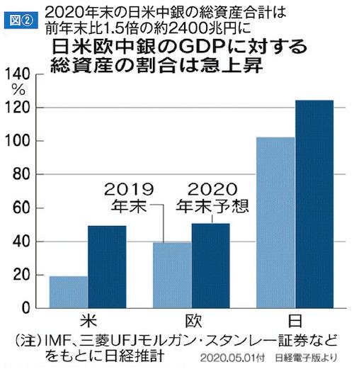 2020年末の日米中銀の総資産合計は前年末比1.5倍の約2400兆円に