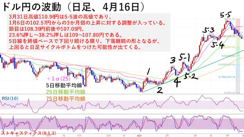 ドル円日足チャートの波動(4月16日)