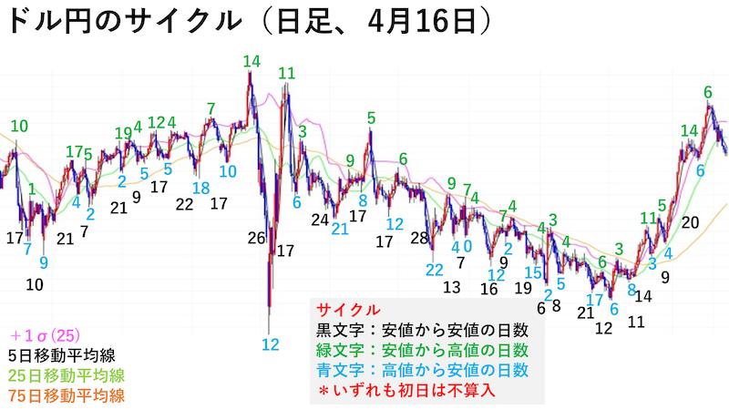 ドル円日足チャート・サイクル(4月16日)
