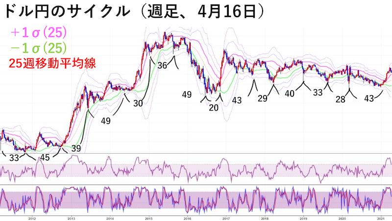 ドル円週足チャート・サイクル(4月16日)