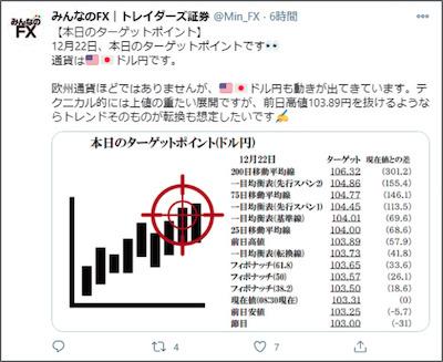 みんなのFXのツイッターはアカウントは豊富な情報を発信