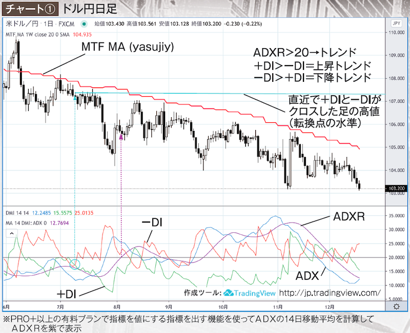 Directional Movement Index(DMI)を表示させたドル円チャート