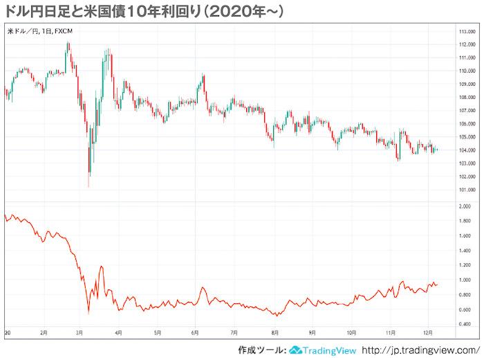 ドル円日足と米国債10年利回り(2020年〜)