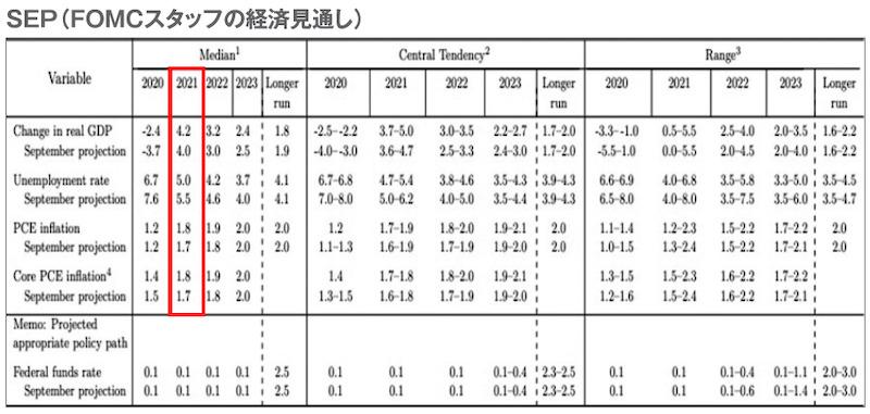 SEP(FOMCスタッフの経済見通し)