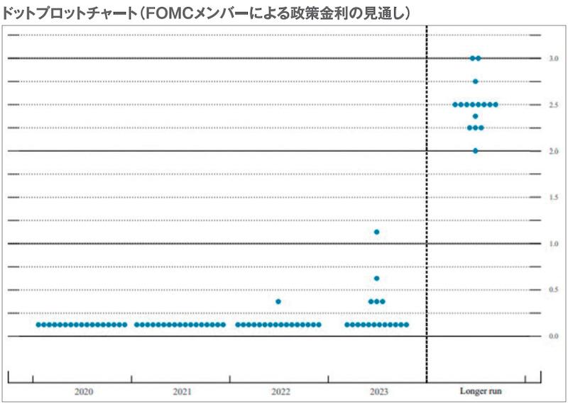 ドットプロットチャート(FOMCメンバーによる政策金利の見通し)