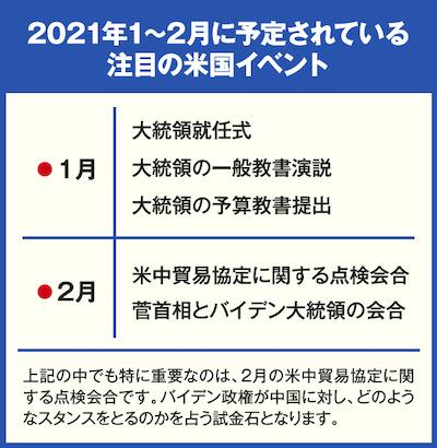 2021年1~2月に予定されている注目の米国イベント