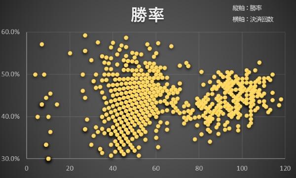 マイメイト。各AIエージェントの決済回数と勝率を基にばらつきを表しているグラフ