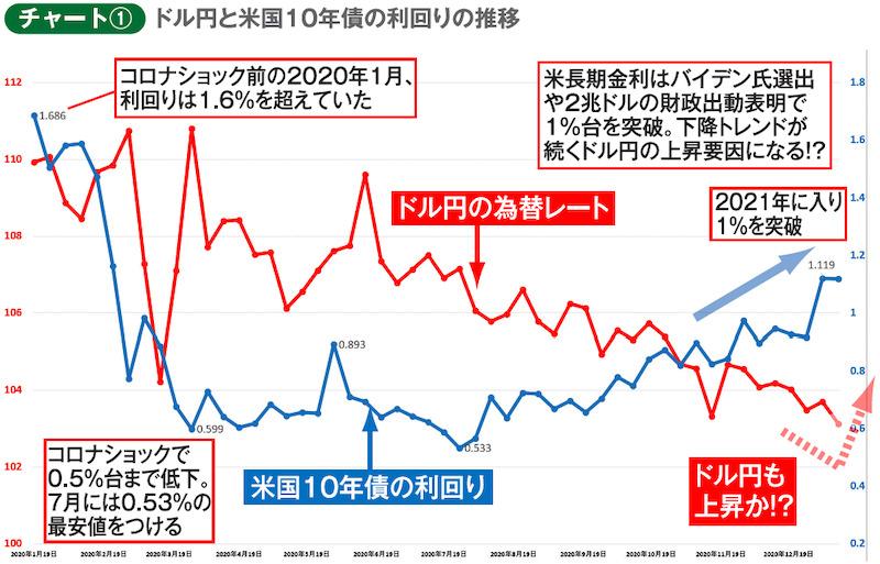 チャート① ドル円と米国10年債の利回りの推移