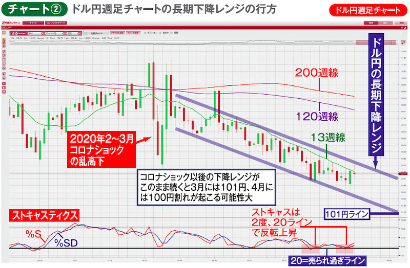 チャート②ドル円週足チャート ドル円週足チャートの長期下降レンジの行方
