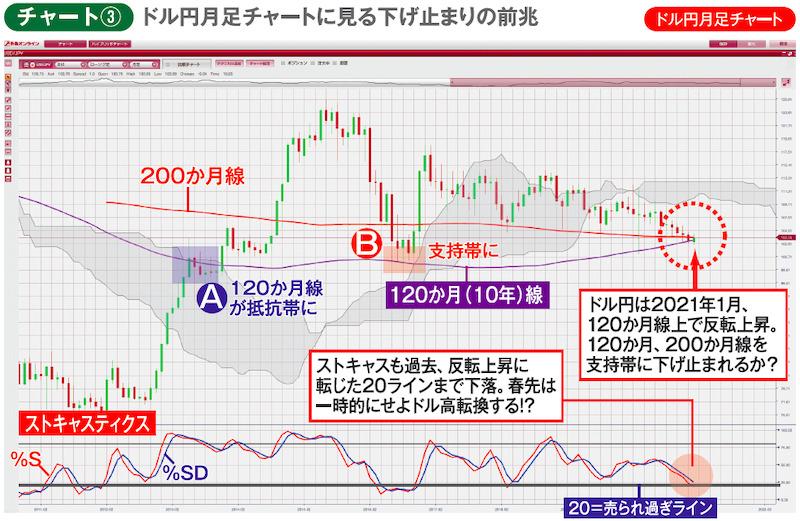 チャート③ドル円月足チャート ドル円月足チャートに見る下げ止まりの前兆