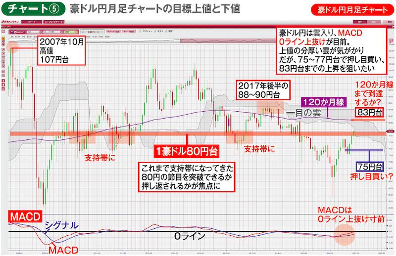 チャート⑤豪ドル円月足チャート 豪ドル円月足チャートの目標上値と下値