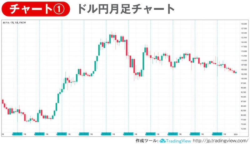 チャート① ドル円月足チャート