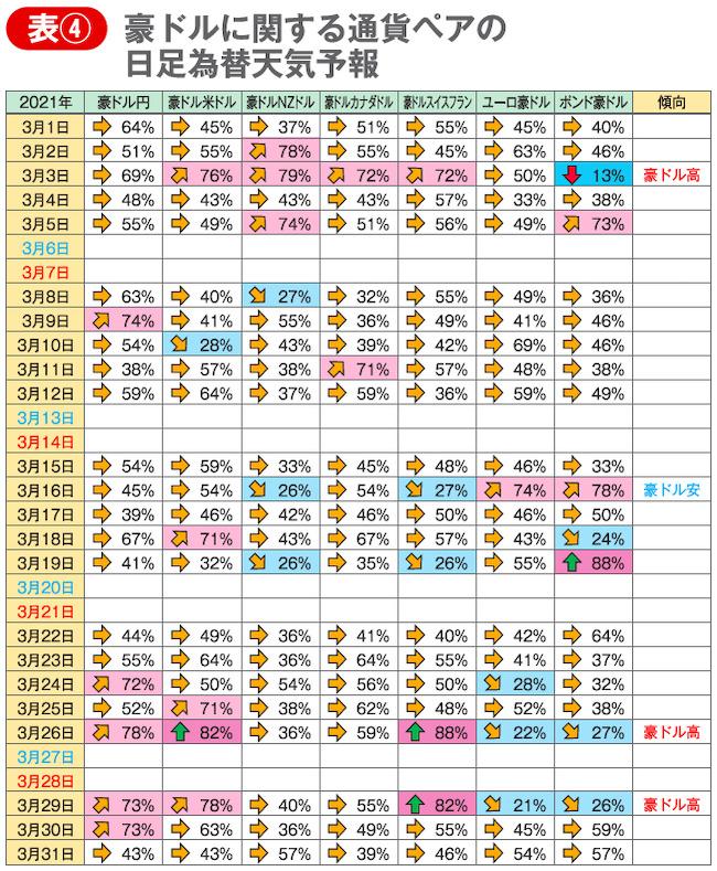 表④ 豪ドルに関する通貨ペアの日足為替天気予報