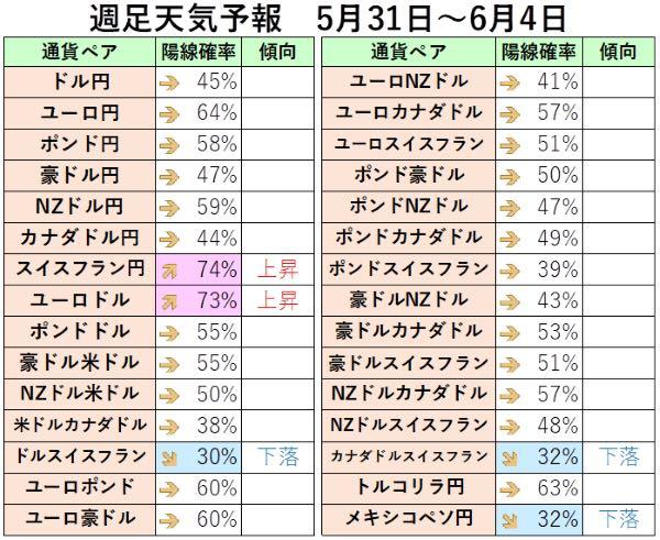 過去の5月31日から6月4日までの週足から陽線確率を算出したもの