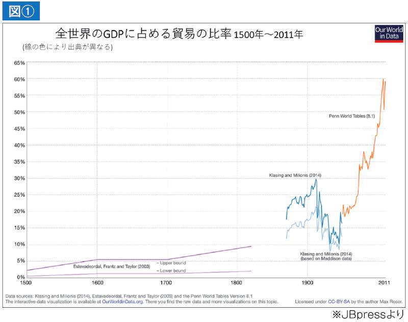 図① 全世界のGDPに占める貿易の比率 1500年〜2011年