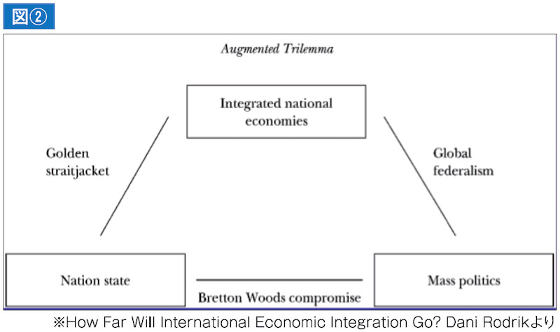 図② 国際政治経済のトリレンマ