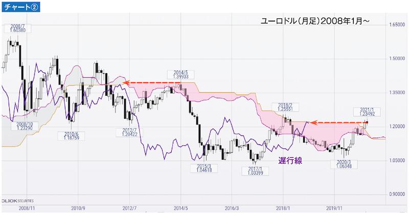 チャート② ユーロドル(月足)2008年1月~