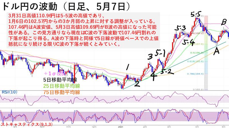 ドル円日足チャートの波動(5月7日)