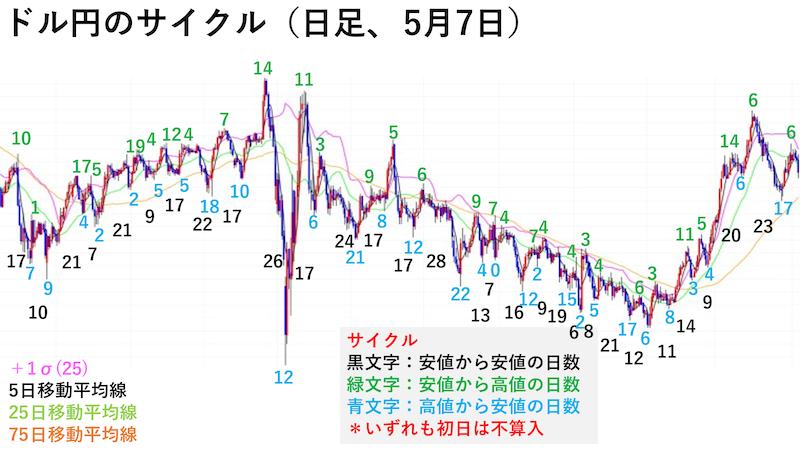 ドル円日足チャート・サイクル(5月7日)