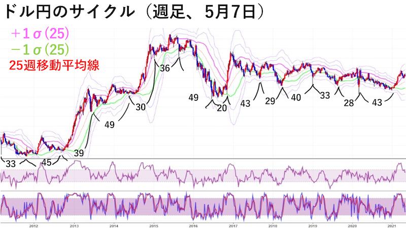 ドル円週足チャート・サイクル(5月7日)